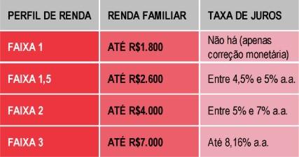 Subsídio para financiamento de imóvel taxas